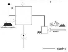 Rys. 2. Uproszczony schemat kotła nadbudowanego przed paleniskiem ? PP, K - kocioł