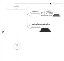 Rys. 1. Uproszczony schemat jednostki realizującej współspalanie bezpośrednie (K ? kocioł)