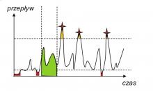 Rys. 2 Analiza powtarzalności przepływów