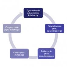 Rys. 3. Schemat obiegu wody w procesie szczelinowania hydraulicznego