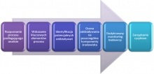 Rys. 2. Procedura przeprowadzenia analizy presji przedsięwzięcia