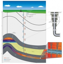 Rys. 1. Schemat procesu wydobycia gazu z łupków (materiały PIG-PIB, 2011)